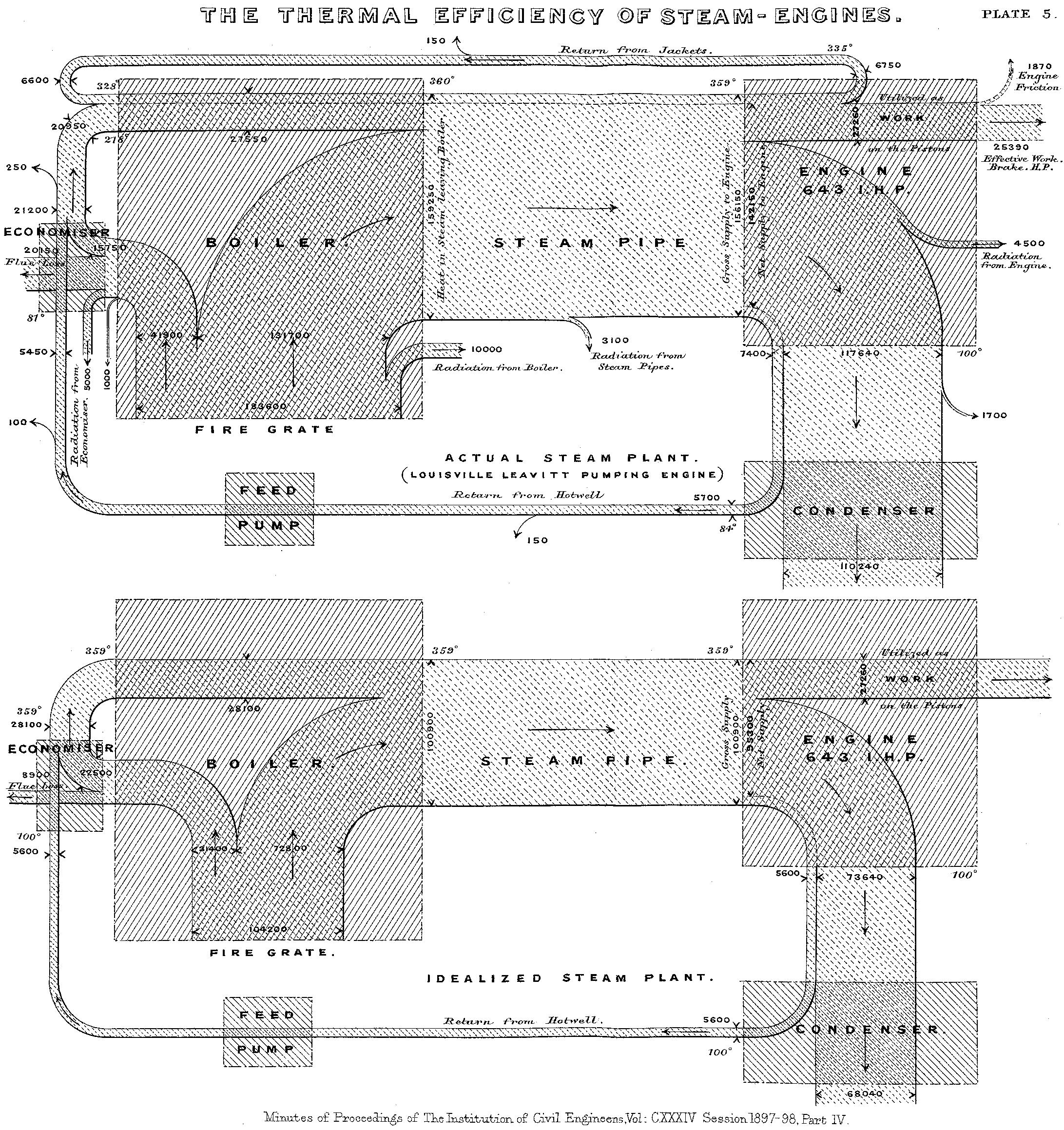 La eficiencia energética de la máquina de vapor, 1899, Matthew Henry Phineas Riali Sankey